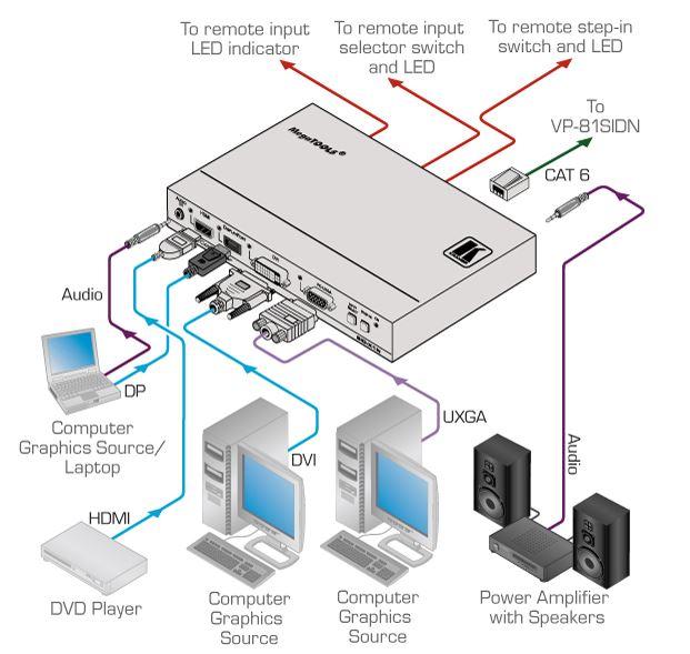 sid-x1n-kramer-electronics-multi-format-auf-twisted-pair-sender-diagramm