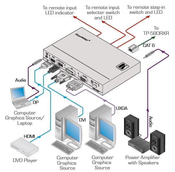 sid-x2n-kramer-electronics-multi-format-auf-hdbaset-sender-diagramm