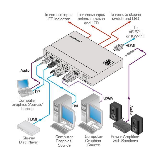 sid-x3n-kramer-electronics-vga-hdmi-displayport-dvi-uebertrager-umschalter-diagramm