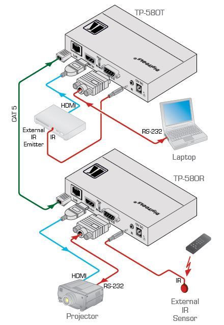 tp-580r-kramer-electronics-twisted-pair-empfaenger-hdmi-rs-232-infrarot-diagramm