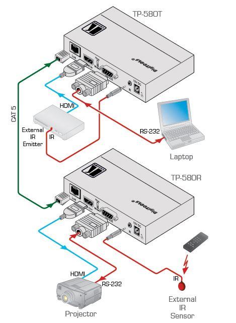 tp-580t-kramer-electronics-hdmi-rs-232-infrarot-auf-hdbaset-sender-diagramm