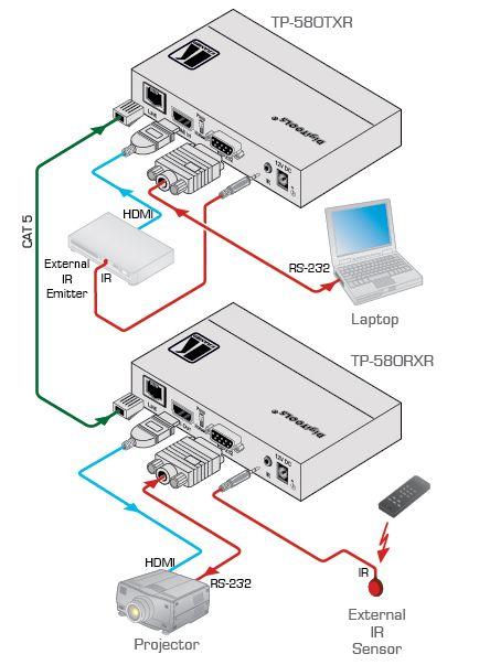 tp-580txr-kramer-electronics-hdmi-rs-232-infrarot-auf-hdbaset-grosse-reichweite-diagramm