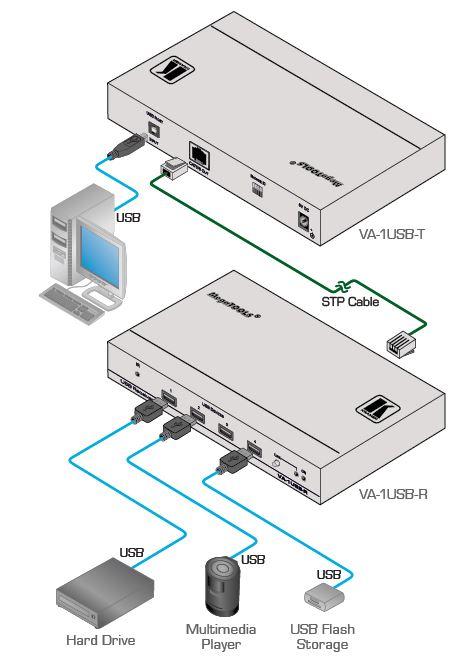 va-1usb-t-kramer-electronics-usb-auf-cat5-sender-diagramm
