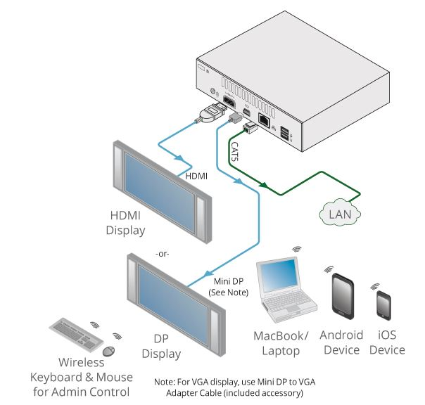 via-go-kramer-electronics-wireless-praesentationssystem-hdmi-mini-dp-diagramm