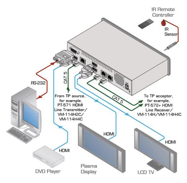 vm-114h2c-kramer-electronics-hdmi-twisted-pair-verteilverstaerker-1-eingang-2-ausgaenge-diagramm