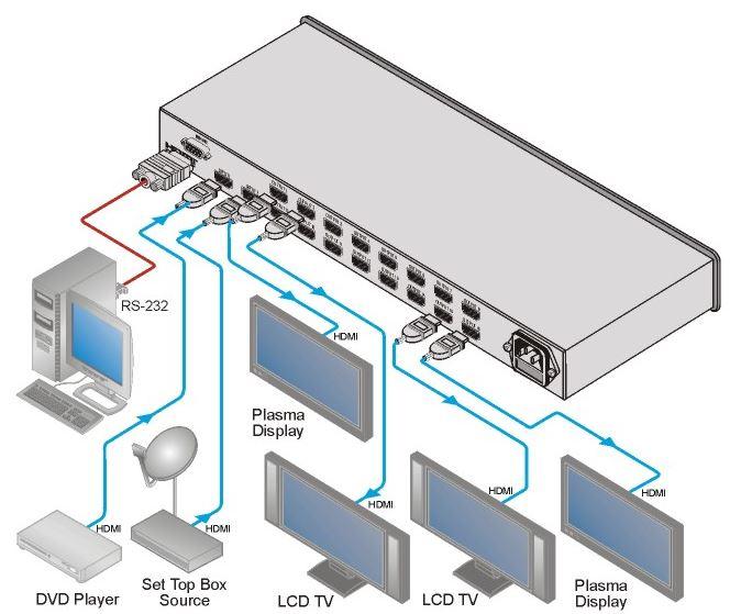 vm-216hdmi-kramer-electronics-hdmi-umschalter-2-eingaenge-16-ausgaenge-diagramm