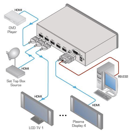 vm-24hc-kramer-electronics-verteilverstaerker-umschalter-hdmi-2-eingaenge-4-ausgaenge-diagramm