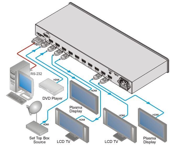 vm-28h-kramer-electronics-verteilverstaerker-umschalter-hdmi-2-eingaenge-8-ausgaenge-diagramm