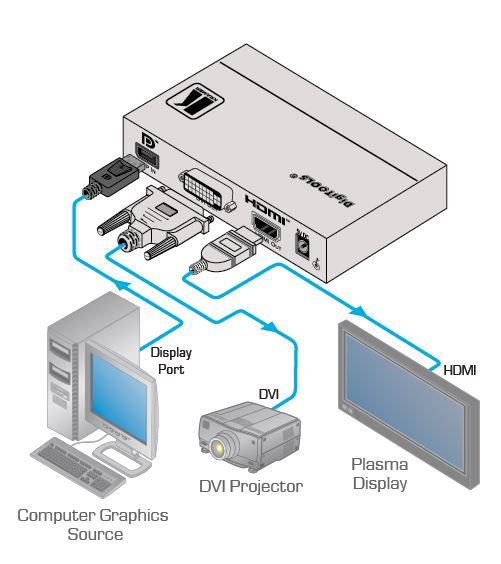 vm-2dh-kramer-electronics-displayport-auf-hdmi-dvi-konverter-diagramm