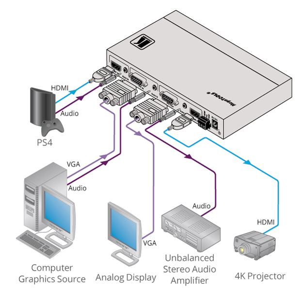 Diagramm zur Anwendung des VP-426H2 4k Scalers von Kramer Electronics.