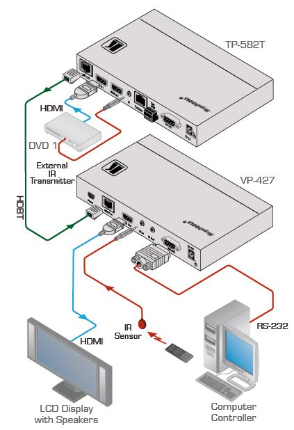 vp-427-kramer-electronics-hdbaset-empfaenger-scaler-auf-hdmi-diagramm