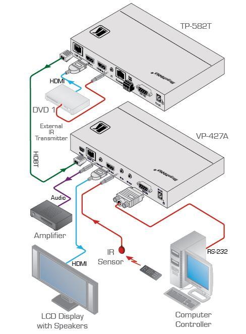 Diagramm zur Anwendung des VP-427A HDBaseT Empfängers für HDMI von Kramer.