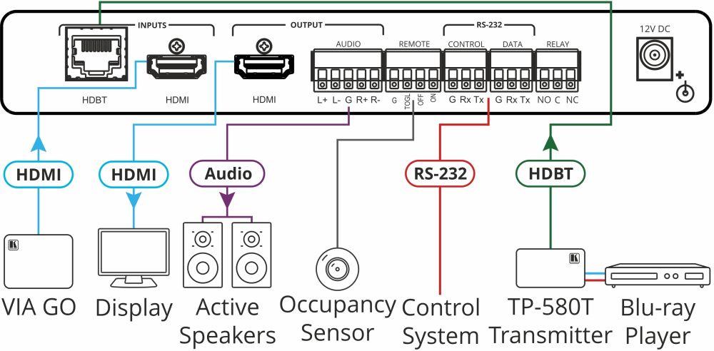 VP-427X 4K60 HDBaseT/HDMI Auto-Switcher/Scaler Receiver von Kramer Electronics Anwendungsdiagramm