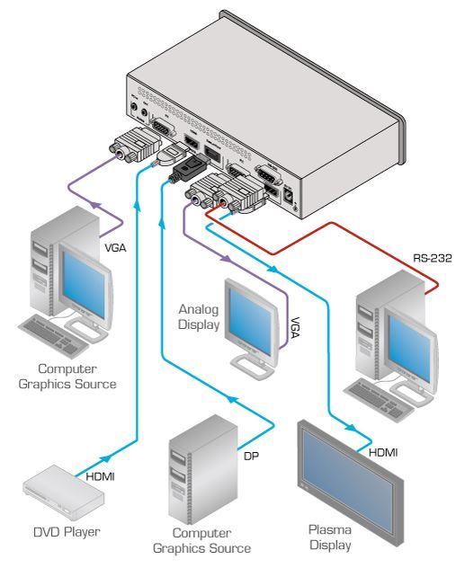vp-461-kramer-electronics-vga-hdmi-displayport-scaler-switcher-diagramm