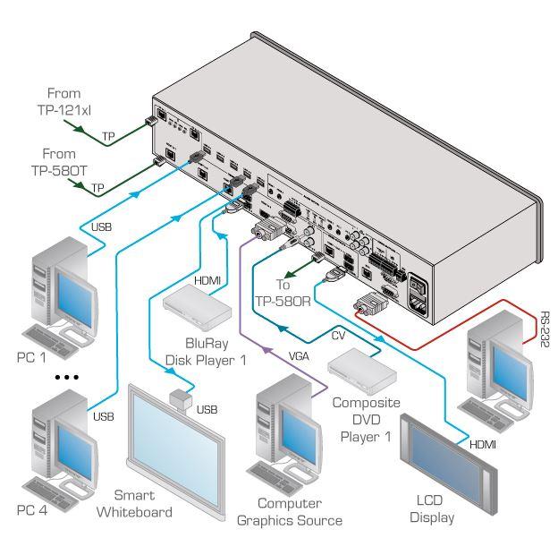 vp-553-kramer-electronics-hdmi-hdbaset-matrixschalter-scaler-diagramm