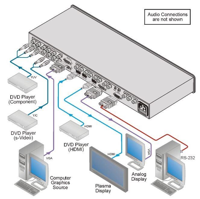 vp-728-kramer-electronics-praesentations-umschalter-9-eingaenge-hdmi-vga-cv-audio-diagramm