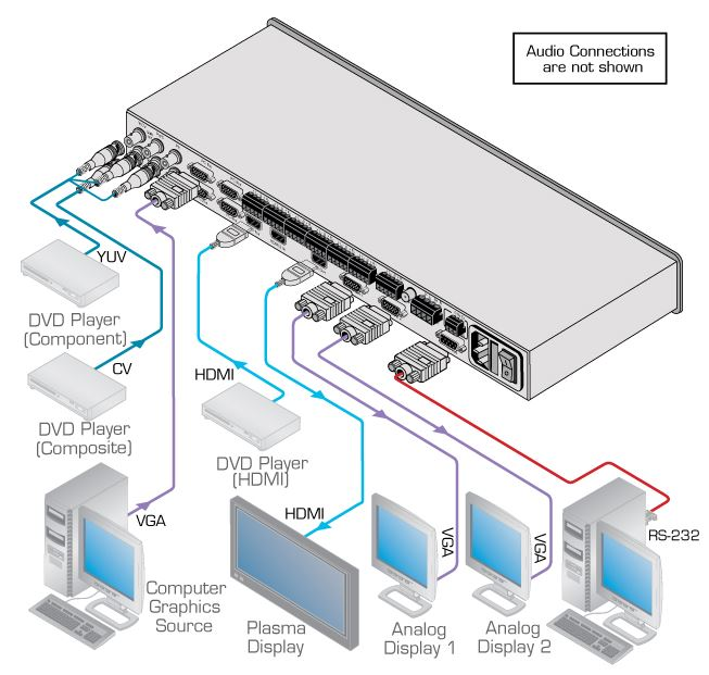 vp-730-kramer-electronics-praesentations-switch-scaler-9-eingaenge-audioverstaerker-diagramm
