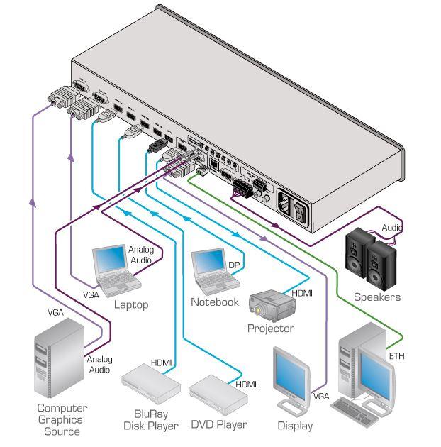 Diagramm zur Anwendung des VP-734 analog & digital Präsentations-Switches von Kramer Electronics.