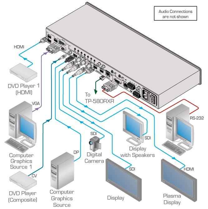 vp-774amp-kramer-electronics-praesentations-switch-scaler-9-eingaenge-hdmi-hdbaset-sdi-ausgaenge-diagramm