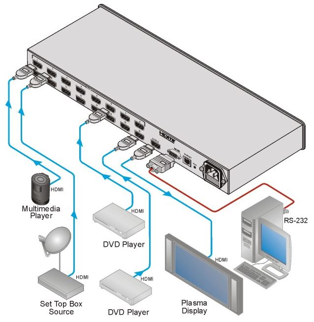 vs-161h-kramer-electronics-hdmi-umschalter-16-eingaenge-1-ausgang-diagramm