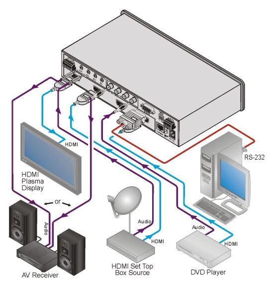 vs-311h-kramer-electronics-hdmi-stereo-audio-umschalter-3-eingaenge-1-ausgang-diagramm