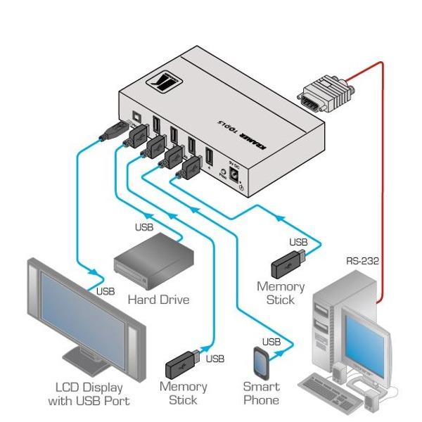 VS-401USB - 4x1 USB Umschalter - Kramer - BellEquip