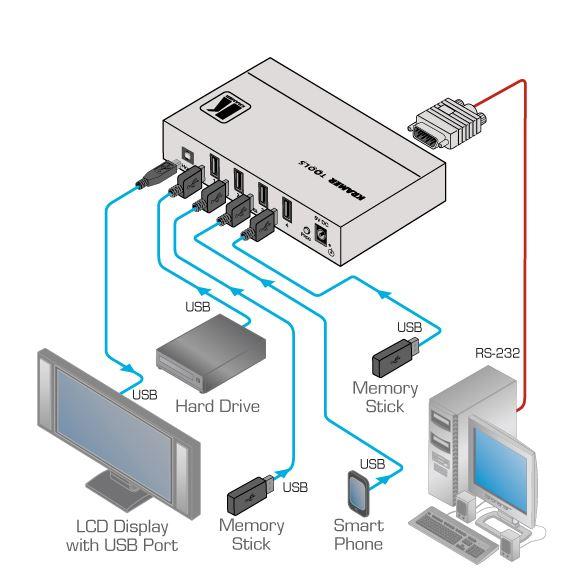 vs-401usb-kramer-electronics-usb-umschalter-4-eingaenge-1-ausgang-diagramm