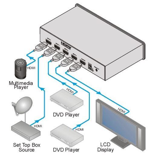 vs-41hc-kramer-electronics-hdmi-umschalter-4-eingaenge-1-ausgang-diagramm