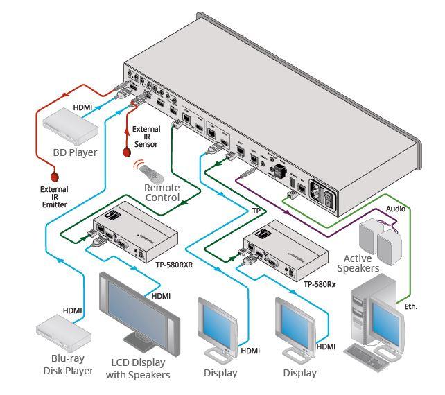 Diagramm zur Anwendung der VS-44DT 4x4 HDMI Matrix von Kramer Electronics.