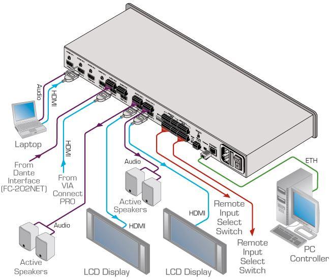 Diagramm zur Anwendung des VS-62HA 6x2 HDMI Matrixswitches von Kramer Electronics.