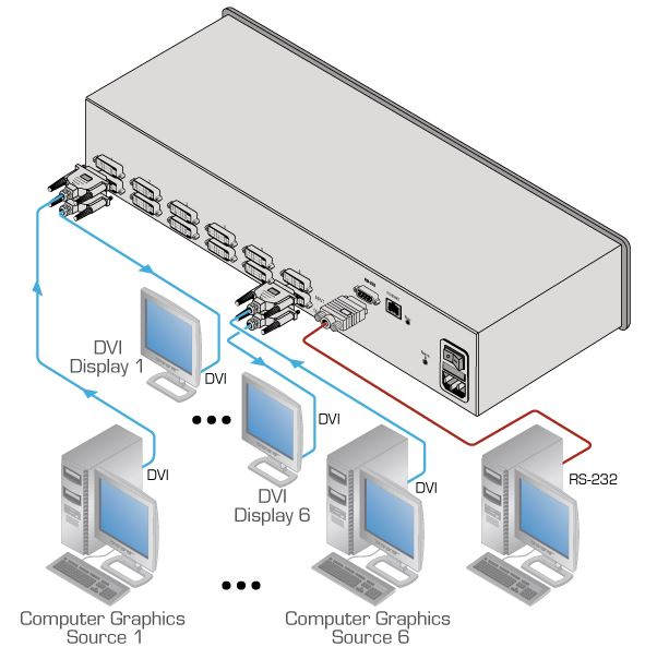 vs-66hdcpxl-kramer-electronics-dvi-matrix-switch-6-eingaenge-6-ausgaenge-diagramm