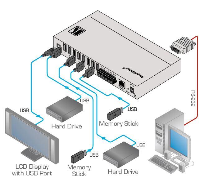 vs-801usb-kramer-electronics-usb-umschalter-8-eingaenge-1-ausgang-diagramm