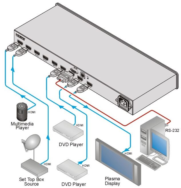 vs-81h-kramer-electronics-hdmi-umschalter-8-eingaenge-1-ausgang-diagramm