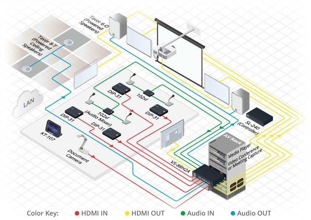VS-88H2A 8x8 4K HDMI HDCP 2.2 Matrix Umschalter von Kramer Electronics Anwendung