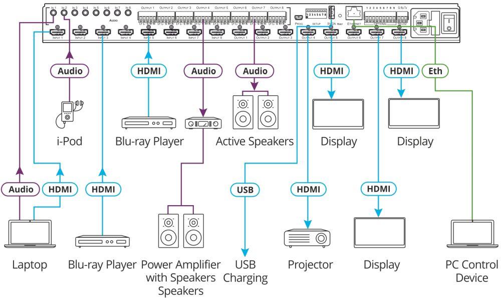 VS-88H2A 8x8 4K HDMI HDCP 2.2 Matrix Umschalter von Kramer Electronics Anwendungsdiagramm