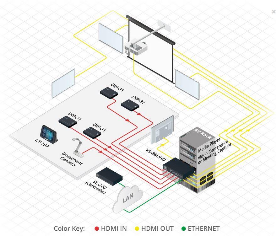 VS-88UHD Kramer electronics 8x8 4K 60Hz HDMI Matrixschalter