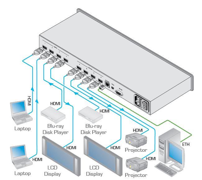 Diagramm zur Anwendung der VSM-4x4HFS 4x4 HDMI Matrix von Kramer Electronics.