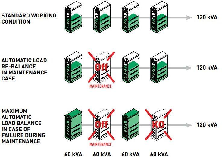 KEOR T EVO 3-phasige USV Anlage mit 10 kVA bis 60 kVA von Legrand Automatische Aufteilung
