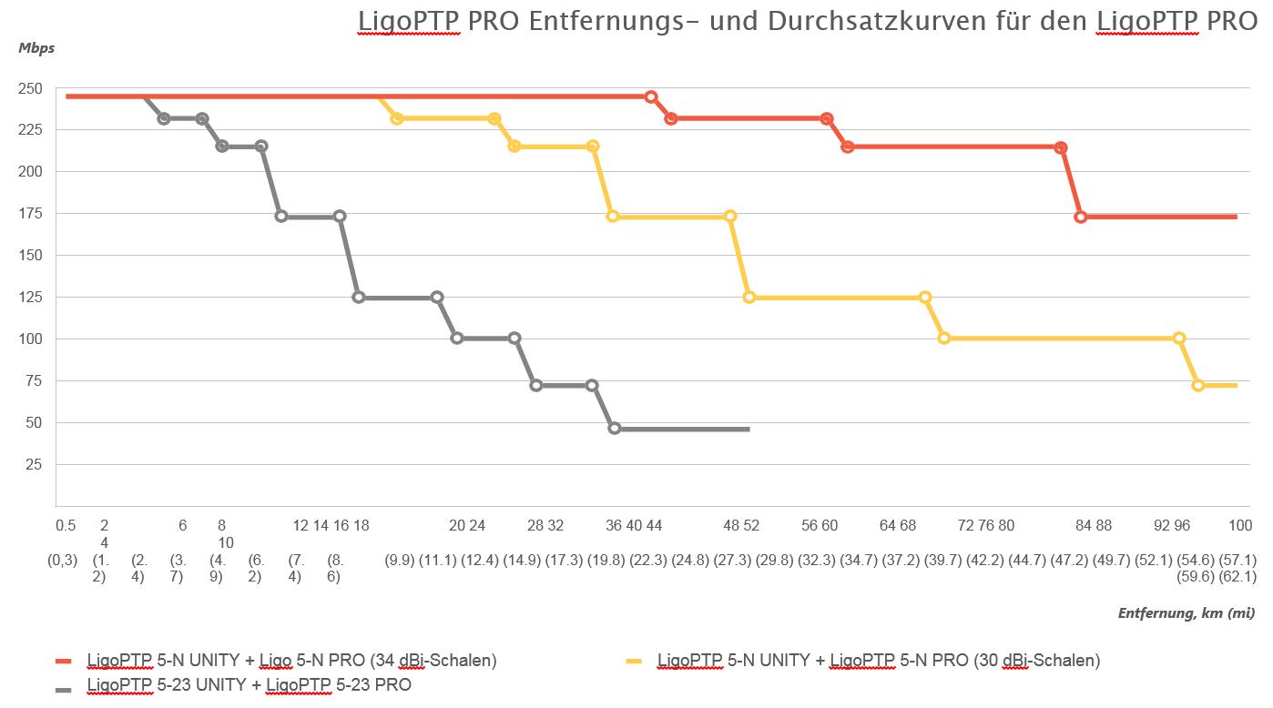 LigoPTP PRO Entfernungs- und Durchsatzkurven