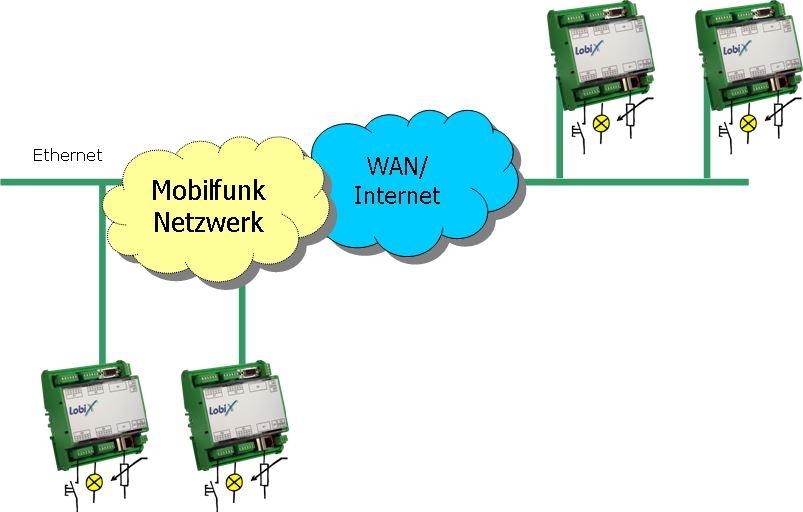 LobiX 5000 Modular Lucom Remote I/O Ethernet I/O