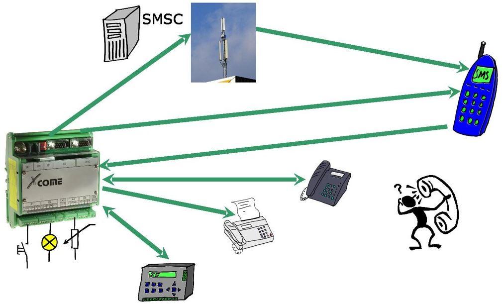 Xcome A200 Lucom Fernwirk-, Melde- und Informationssystem