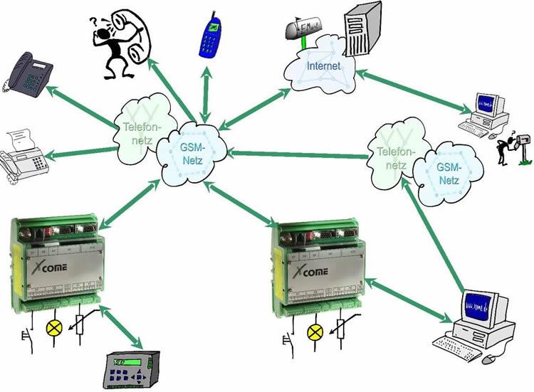 XCome G200 Lucom GPRS/EDGE Fernwirksystem, Meldesystem, Alarmsystem, Informationssystem