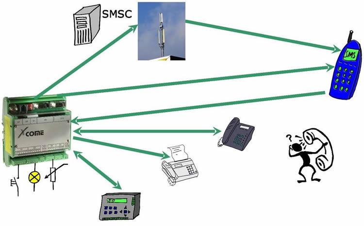 xcome-g200-lucom-fernwirk-melde-und-informationssysteme-diagramm2