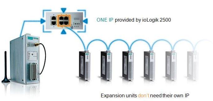 Daisychain Verkettung von ioLogik Geräten von Moxa.