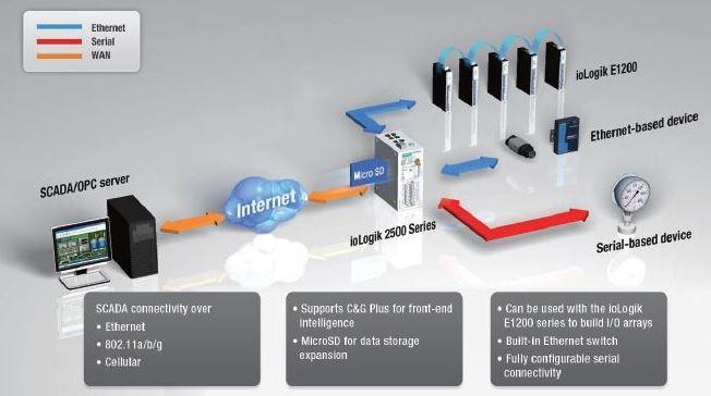 Diagramm zur Anwendung des ioLogik 2512-GPRS Remote IO Systems von Moxa.