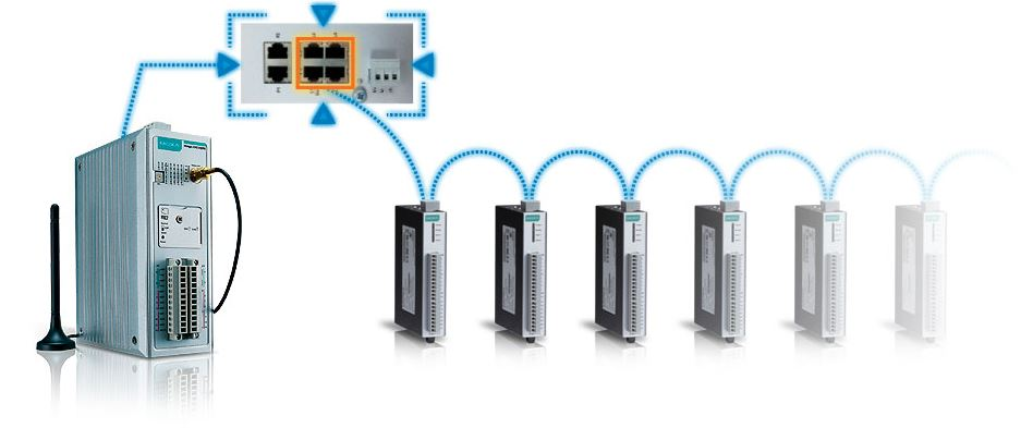 Daisychain Verkettung mehrerer ioLogik Geräte von Moxa.
