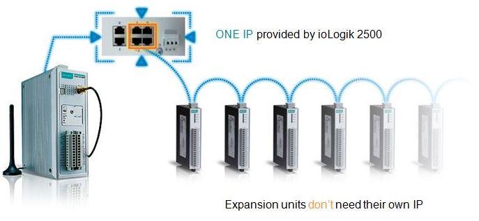 Daisychain-Verkettung mehrerer ioLogik Remote I/O Geräte von Moxa.