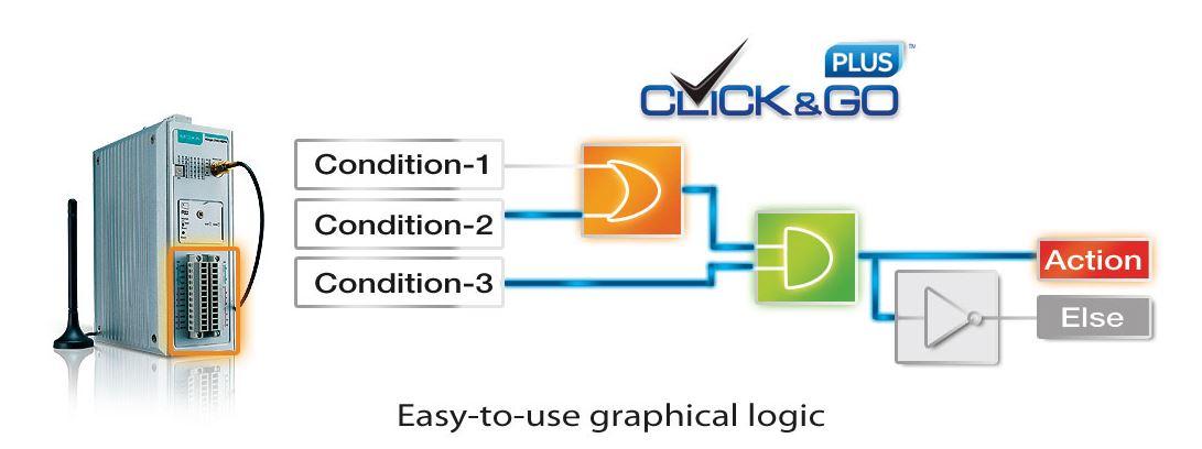 Logische Operatoren zur Verarbeitung der Eingangssignale des ioLogik 2542-GPRS.