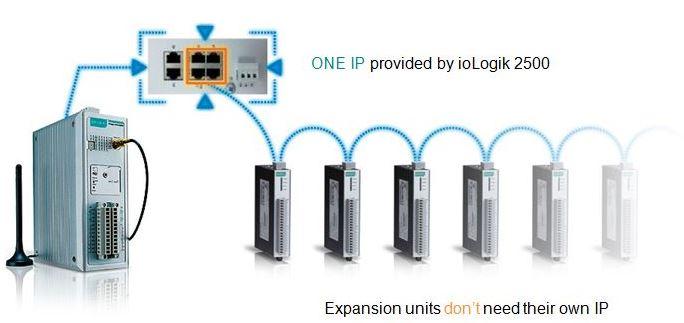 Daisychain-Verkettung mehrerer ioLogik Geräte von Moxa ohne eigener IP.