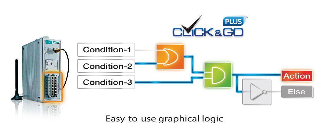 Logische Operatoren mit Eingangssignalen des ioLogik 2542-HSPA von Moxa.